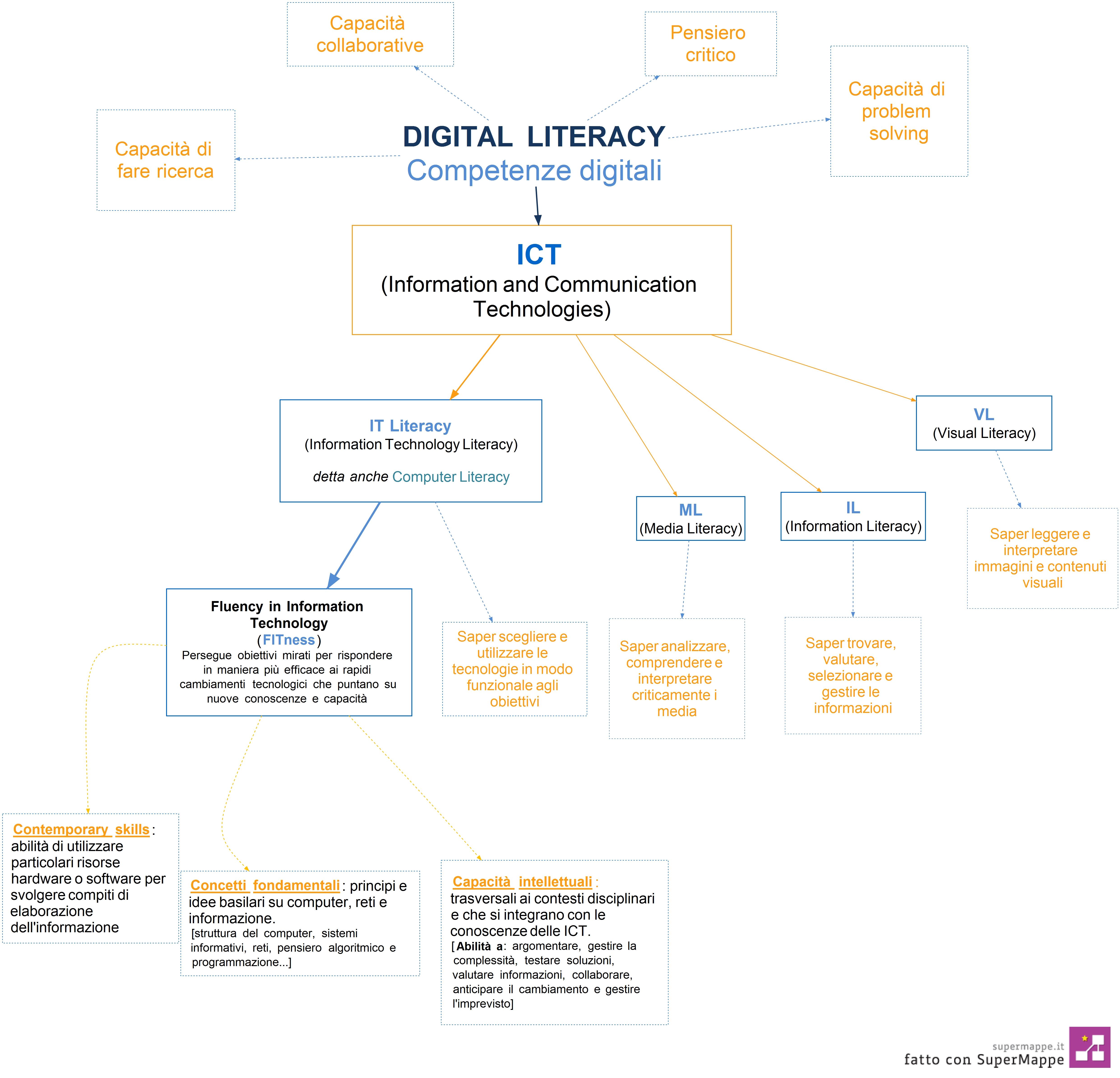 Mappe Concettuali E Scuola Primaria Come Introdurle Nell Uso Quotidiano La Finestra Sull Albero
